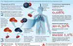 Действие метана на организм при отравлении
